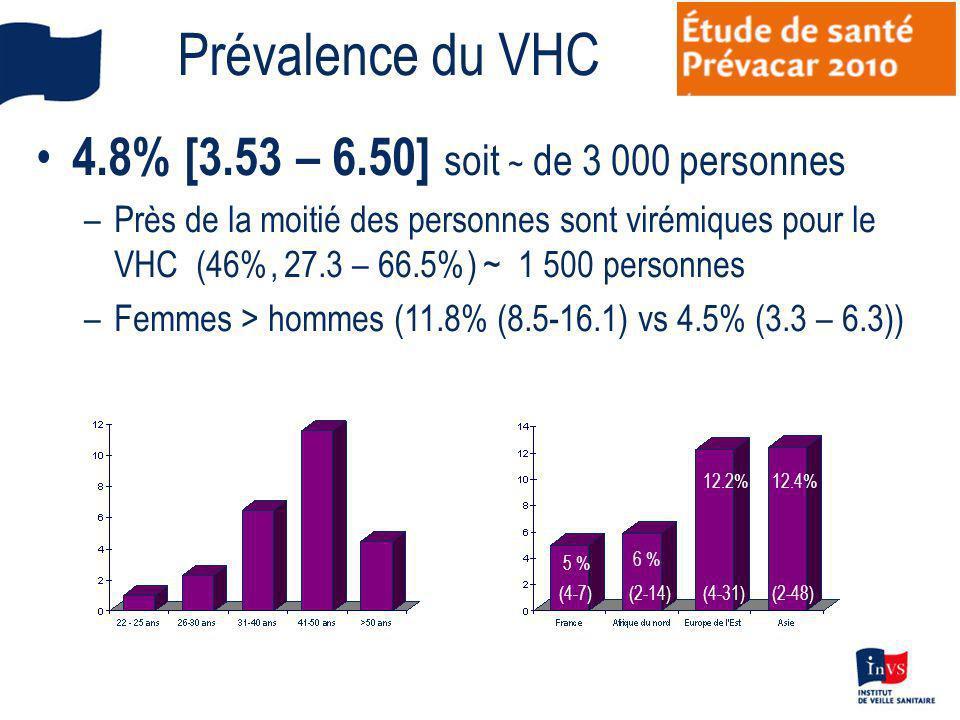 Prévalence du VHC 4.8% [3.53 – 6.50] soit ~ de 3 000 personnes
